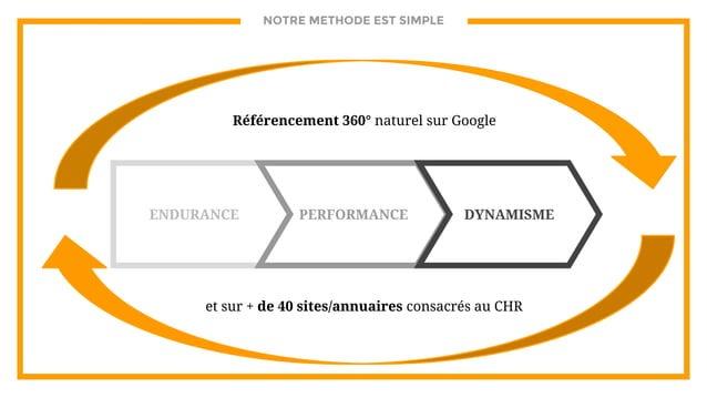 NOTRE METHODE EST SIMPLE ENDURANCE PERFORMANCE DYNAMISME Référencement 360° naturel sur Google et sur + de 40 sites/annuai...