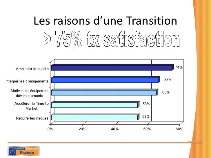 Les raisons d'une Transition > 75% tx satisfaction