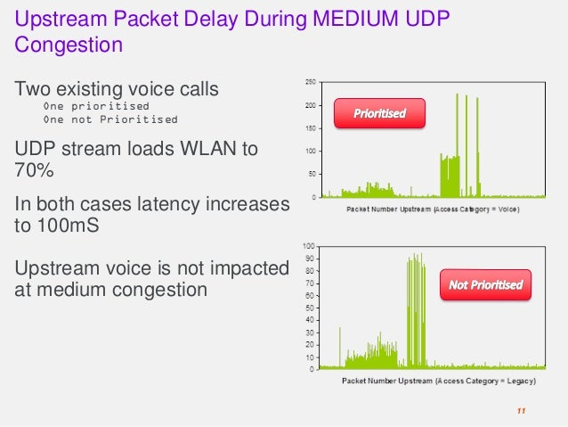 Upstream Packet Delay During MEDIUM UDP Congestion Two existing voice calls One prioritised One not Prioritised UDP stream...