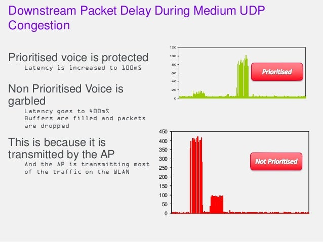 Downstream Packet Delay During Medium UDP Congestion Prioritised voice is protected Latency is increased to 100mS Non Prio...