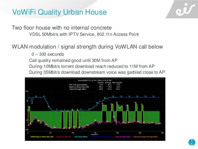 1 5 Two floor house with no internal concrete VDSL 50Mbit/s with IPTV Service, 802.11n Access Point WLAN modulation / sign...