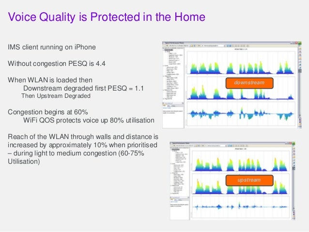 Voice Quality is Protected in the Home IMS client running on iPhone Without congestion PESQ is 4.4 When WLAN is loaded the...