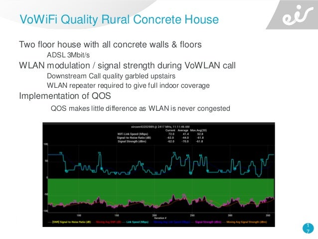 1 7 Two floor house with all concrete walls & floors ADSL 3Mbit/s WLAN modulation / signal strength during VoWLAN call Dow...