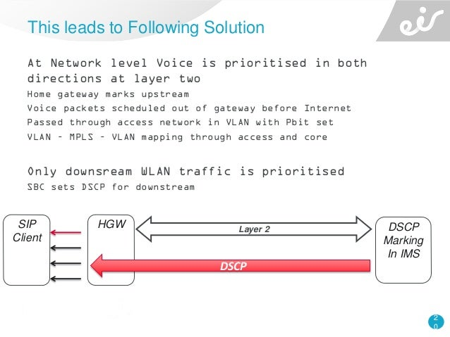 2 0 At Network level Voice is prioritised in both directions at layer two Home gateway marks upstream Voice packets schedu...