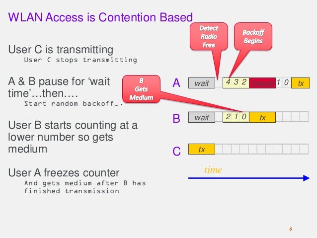 WLAN Access is Contention Based User C is transmitting User C stops transmitting A & B pause for 'wait time'…then…. Start ...