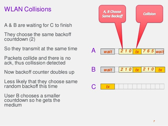 WLAN Collisions A & B are waiting for C to finish They choose the same backoff countdown (2) So they transmit at the same ...