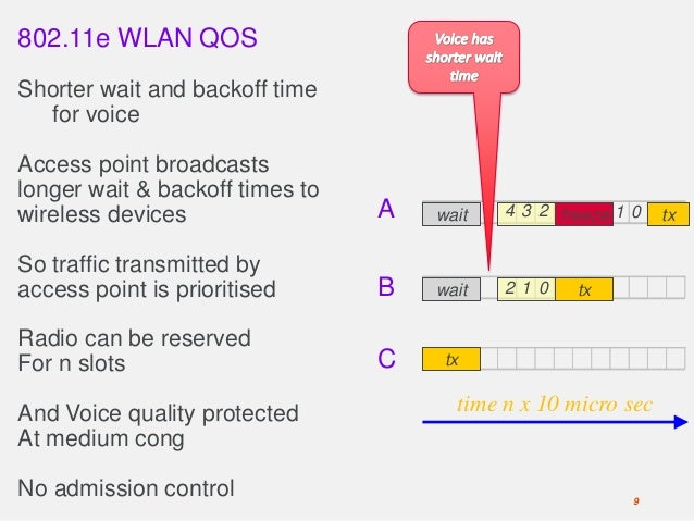 802.11e WLAN QOS Shorter wait and backoff time for voice Access point broadcasts longer wait & backoff times to wireless d...