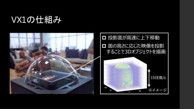 VX1の仕組み  投影面が高速に上下移動  面の高さに応じた映像を投影 することで3Dオブジェクトを描画 ※イメージ 15往復/s