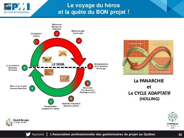 Le voyage du héros et la quête du BON projet ! 35 La PANARCHIE et Le CYCLE ADAPTATIF (HOLLING)