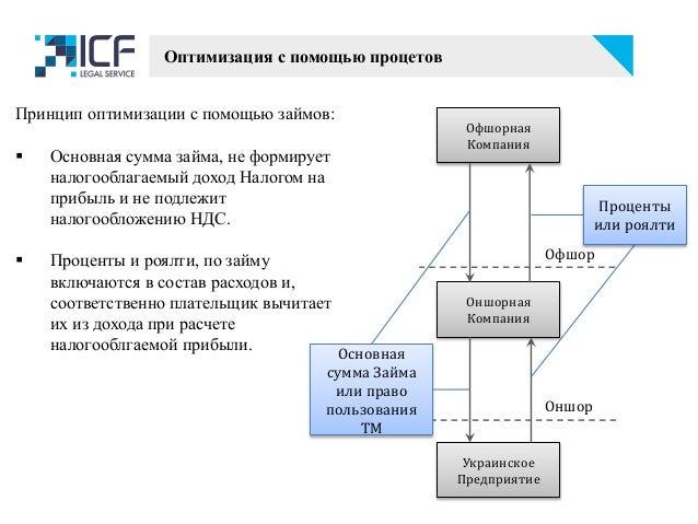 Офшорная Компания Оншорная Компания Украинское Предприятие Оншор Офшор Проценты или роялти Основная сумма Займа или право ...