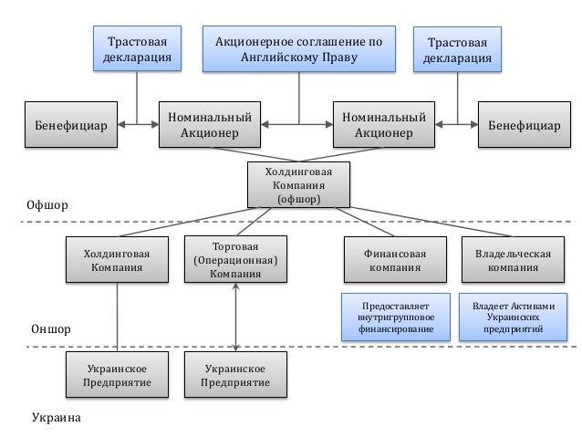 Номинальный Акционер Холдинговая Компания (офшор) Торговая (Операционная) Компания Украинское Предприятие Холдинговая Комп...