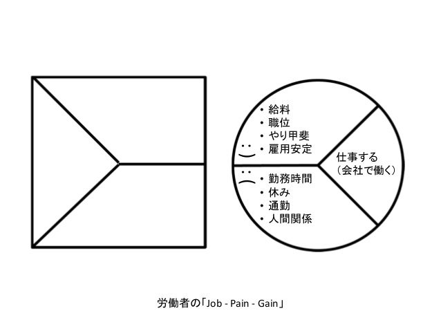 価値提案キャンバス value proposition canvas