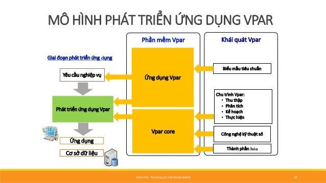MÔ HÌNH PHÁT TRIỂN ỨNG DỤNG VPAR Phần mềm Vpar Phát triển ứng dụng Vpar Giai đoạn phát triển ứng dụng Ứng dụng Vpar Vp...