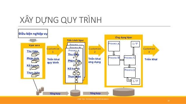 XÂY DỰNG QUY TRÌNH Vpar core Thu thập Phân tích Kế hoạch Thực hiện Tiến trình Vpar Process ・・・ Process B Process A Thu ...