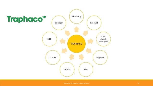 VPAR TDB - TECHNOLOGY DRIVEN BUSINESS 25 TRAPHACO Mua hàng Sản xuất Kinh doanh phân phối Logistics KhoHCNS TC – KT R&D Kế ...
