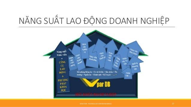 NĂNG SUẤT LAO ĐỘNG DOANH NGHIỆP VPAR TDB - TECHNOLOGY DRIVEN BUSINESS 27
