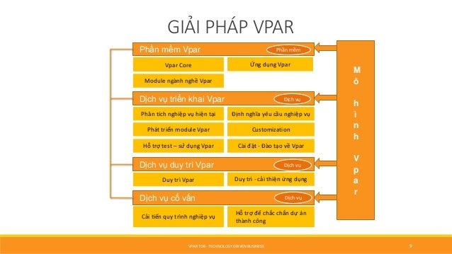 GIẢI PHÁP VPAR Phần mềm Vpar Dịch vụ triển khai Vpar Dịch vụ duy trì Vpar Vpar Core Module ngành nghề Vpar Customization...