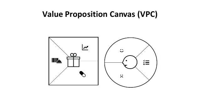 Value Proposition Canvas 101
