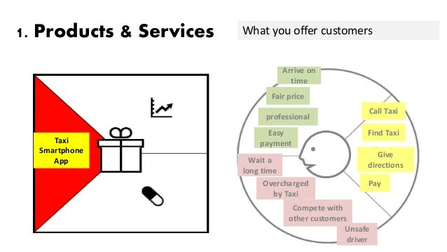 Value proposition canvas 101 for Product and service design