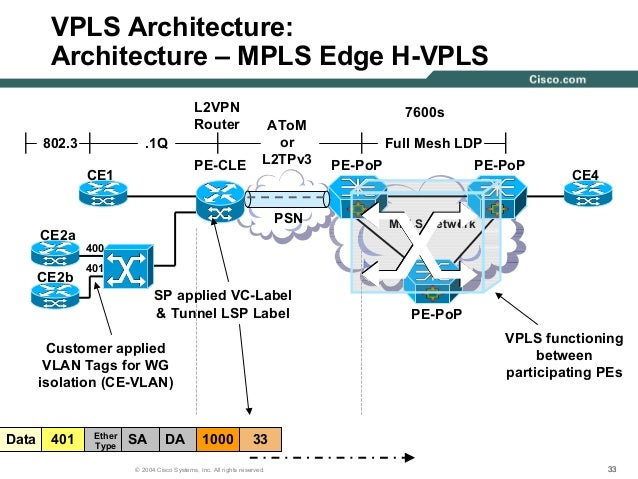 CISCO Virtual Private LAN Service (VPLS) Technical Deployment Overview