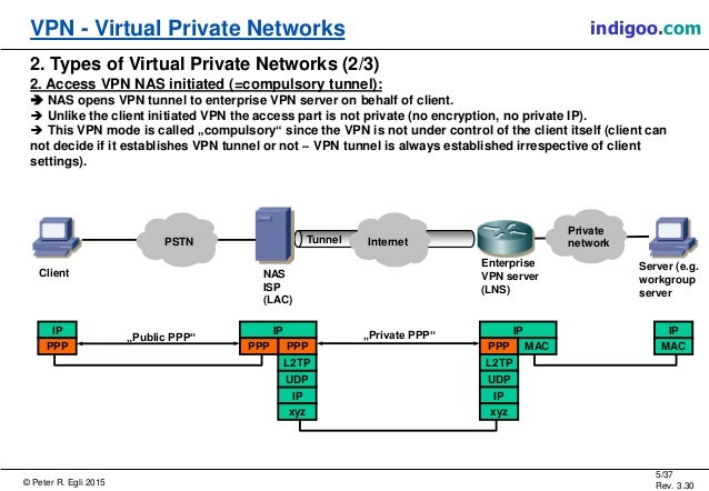 virtual private networks A virtual private network (vpn) is technology that connects a private network to a  public network to enable users on the private network to send to and receive.