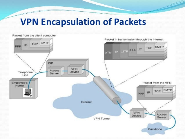 VPN (virtual Private Network)