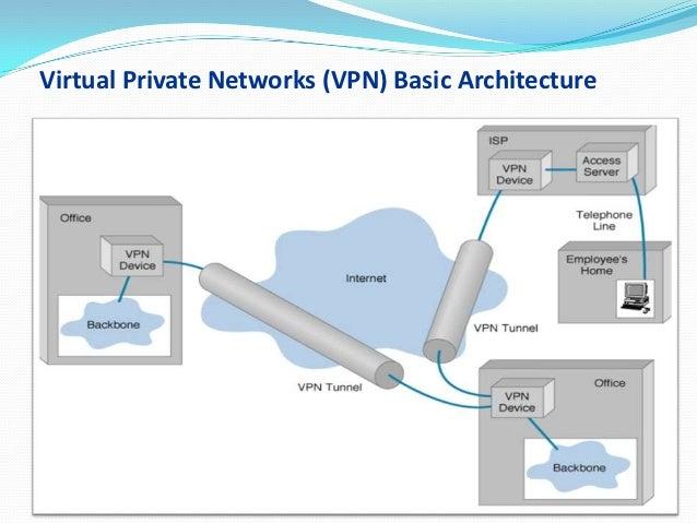 Mobile Vpn Network Diagram Smart Wiring Diagrams