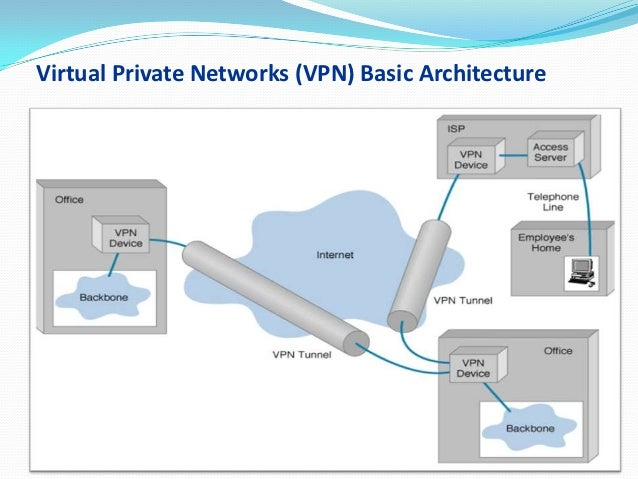 implementation of virtual private network vpn Virtual private network (vpn) technology enables cost-effective, secure, remote access to private networks with a vpn, you can extend your private network.