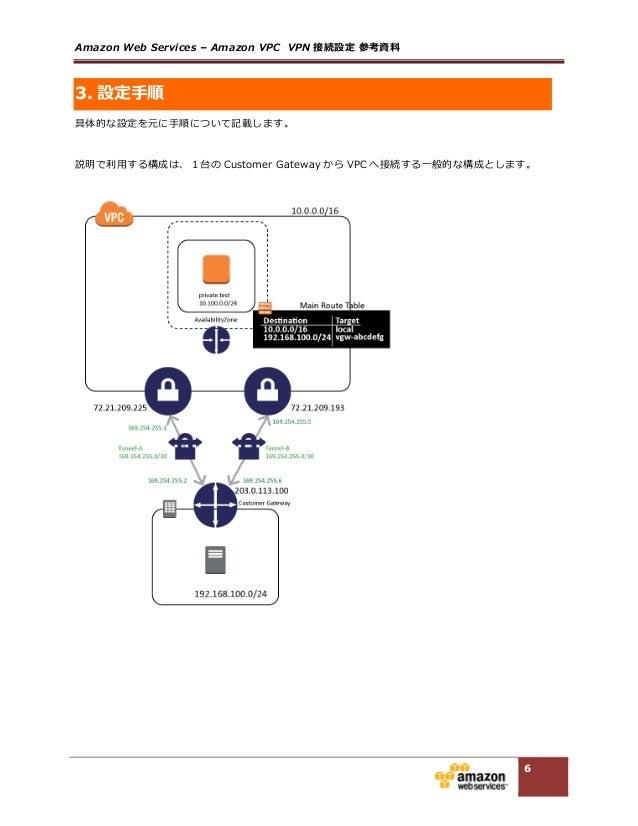 Amazon Web Services – Amazon VPC  VPN 接続設定 参考資料料  6 3. 設定⼿手順 具体的な設定を元に⼿手順について記載します。    説明で利利⽤用する構成は、1台の Custome...