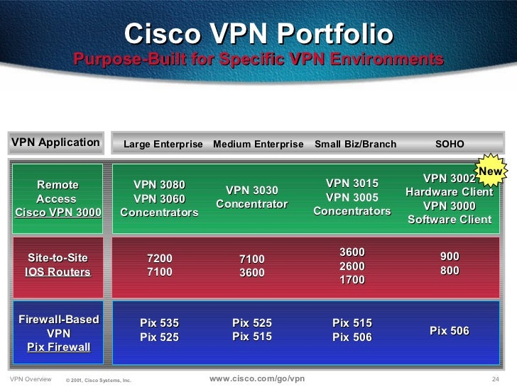Latest cisco vpn client version