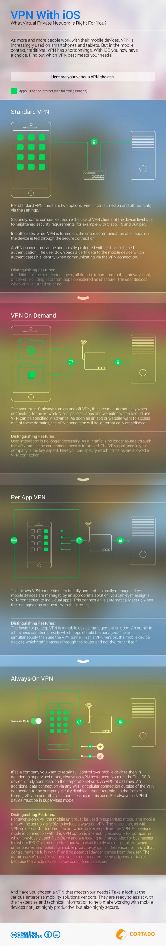 VPN With iOS  What Virtual Private Network Is Right For You?   As more and more people work with their mobile devices,  VP...