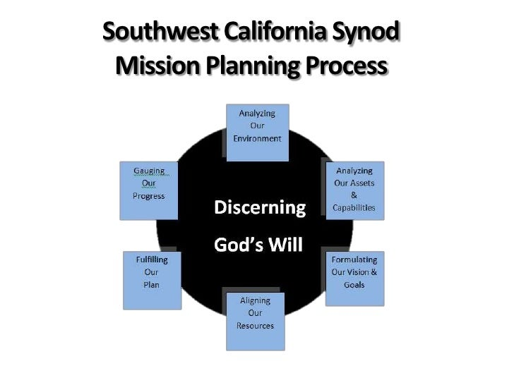 Southwest California Synod Mission Planning Process