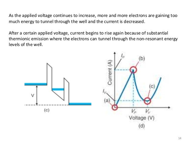 resonant tunneling diodes theory of operation and applications