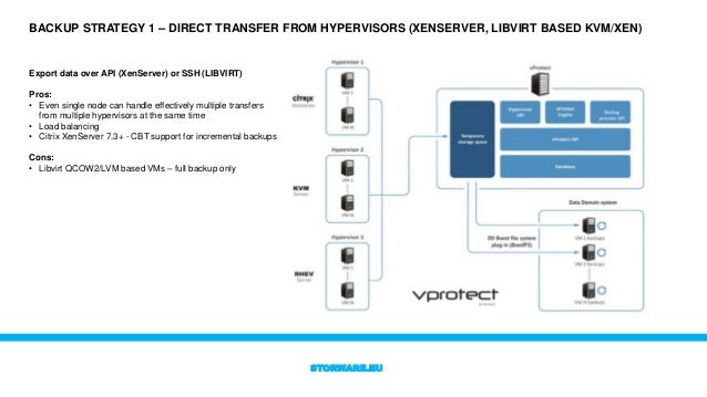 vProtect 3 6 - Data Protection for open virtualization platforms