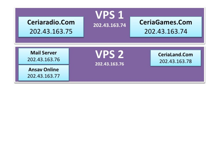 VPS 1202.43.163.74<br />Ceriaradio.Com<br />202.43.163.75<br />CeriaGames.Com202.43.163.74 <br />VPS 2202.43.163.76<br />M...