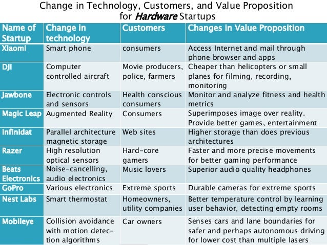 Value Propositions and Billion Dollar Startup Club
