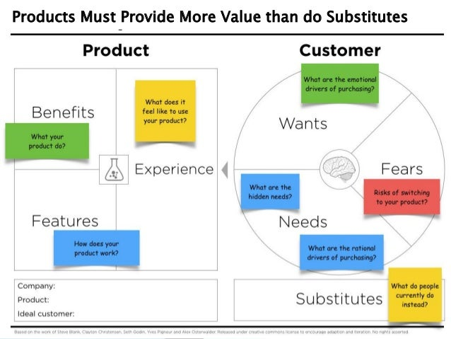 Value Propositions and Billion Dollar Startup Club Slide 3