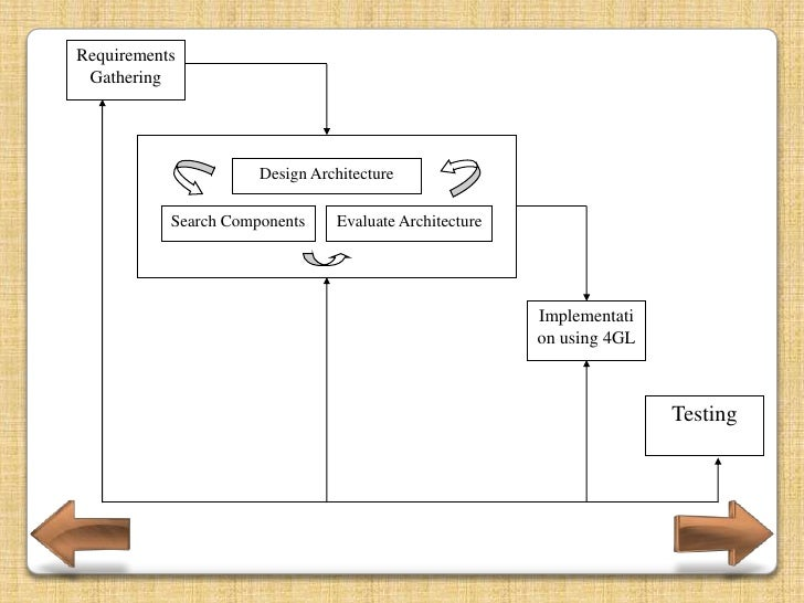 Four Phases Requirements Gathering Design Architecture Implementation using 4GL Language Testing
