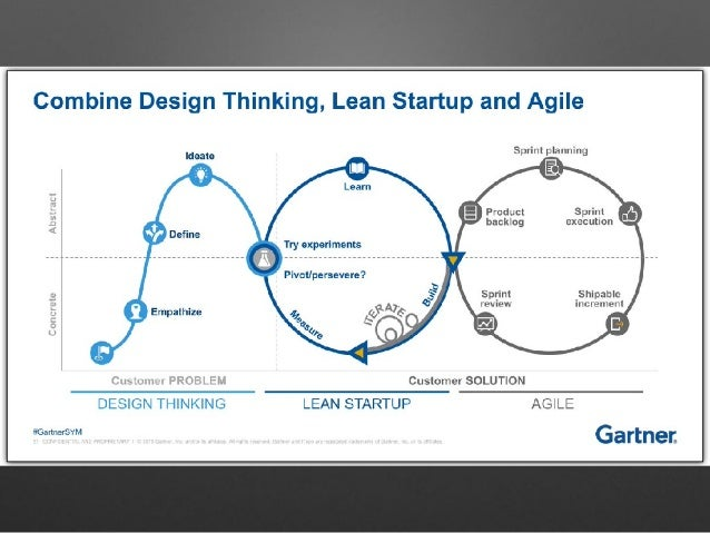 Design Thinking vs. Lean Startup: Friends or Foes?