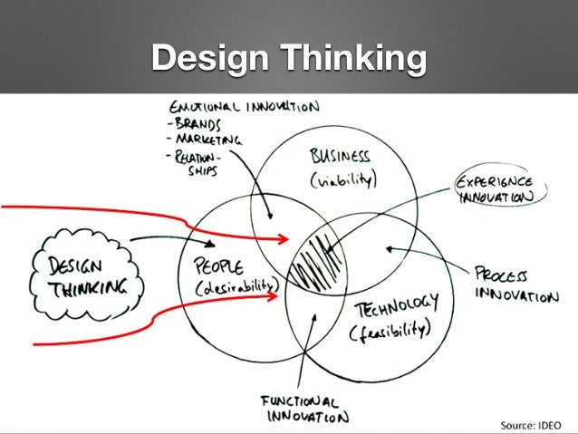 Resultado de imagen de Lean Startup, Design Thinking & Open Innovation