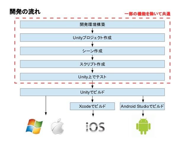 開発の流れ 開発環境構築 Unityプロジェクト作成 シーン作成 Unity上でテスト Unityでビルド Xcodeでビルド Android Studioでビルド 一部の機能を除いて共通 スクリプト作成
