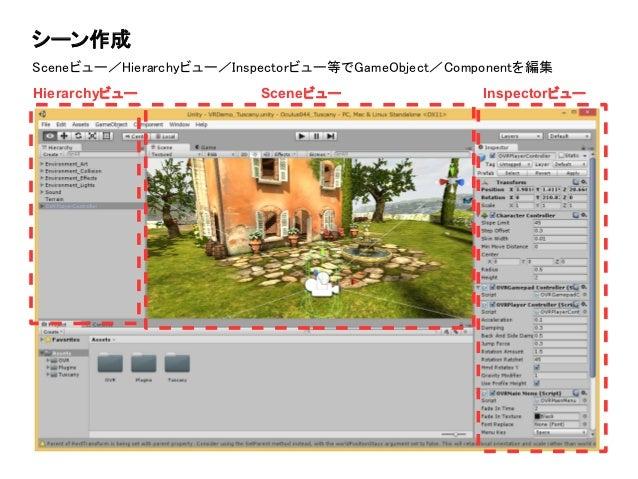 シーン作成 Sceneビュー/Hierarchyビュー/Inspectorビュー等でGameObject/Componentを編集 Hierarchyビュー Sceneビュー Inspectorビュー