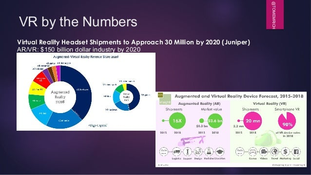 @TOMEMRICH VR by the Numbers Virtual Reality Headset Shipments to Approach 30 Million by 2020 (Juniper) AR/VR: $150 billio...