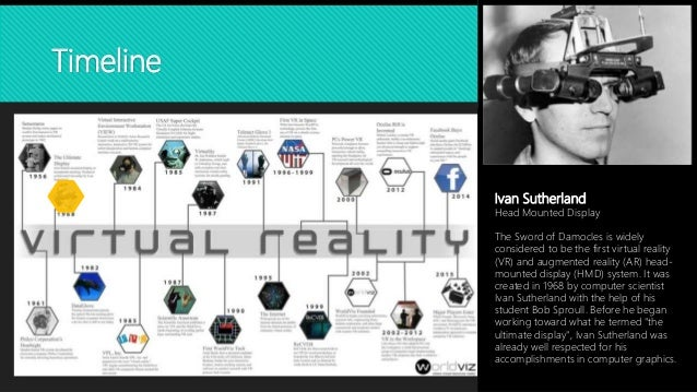 Timeline of Virtual Reality History & Important VR Chronological Events