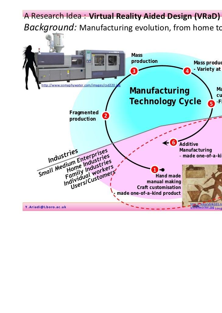 01January2011AResearchIdea: VirtualRealityAidedDesign(VRaD)Background:Manufacturingevolution,fromhometohome...