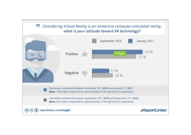 *Infographic* Virtual Reality:  Major increase of awareness & brand recognition