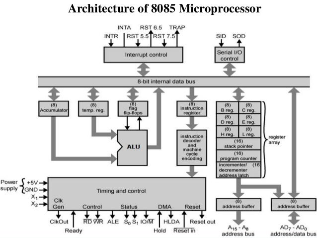 Introduction to 8085 microprocessor functions 11 architecture of 8085 microprocessor ccuart Choice Image