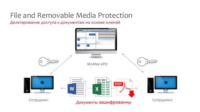 Делегирование доступа к документам на основе ключей File and Removable Media Protection