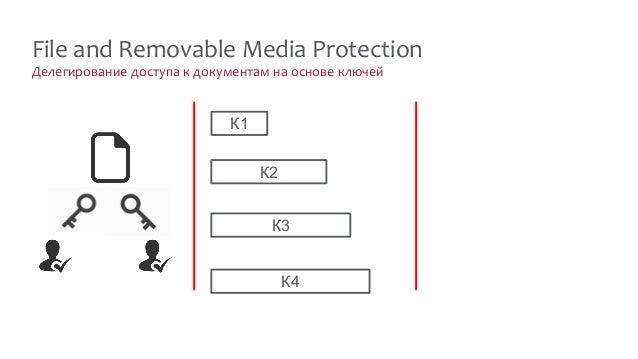 Делегирование доступа к документам на основе ключей File and Removable Media Protection К1 К2 К3 К4