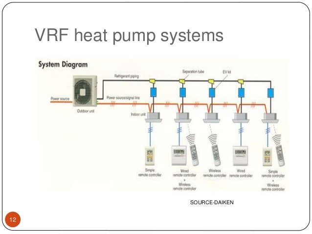Variable Refrigerant Flow Vrf Ppt